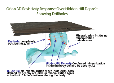 3D Resistivity_Drillholes